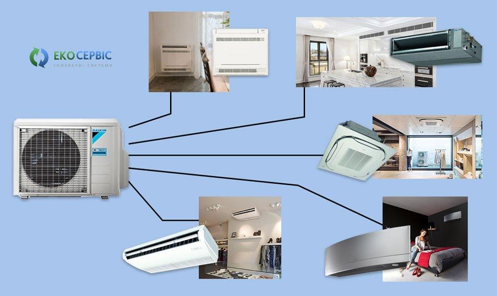 Изображение мульти сплит системы с пятью внутренними блоками